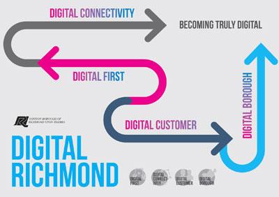 Digital Richmond - London Borough of Richmond upon Thames